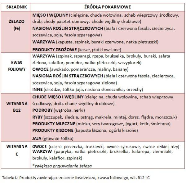 dieta-na-poprawe-wynikow-krwi